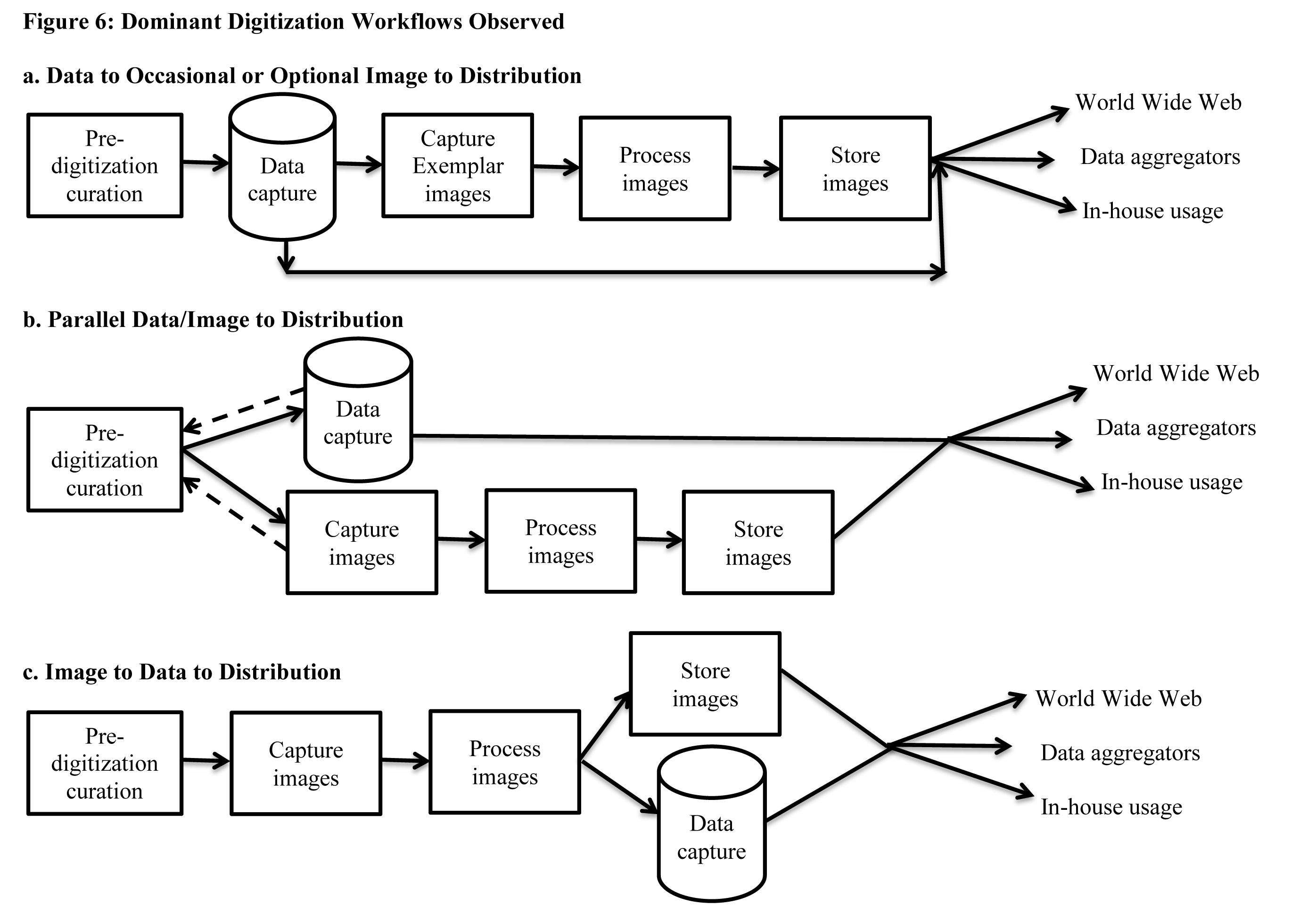 Digitization Workflows | iDigBio