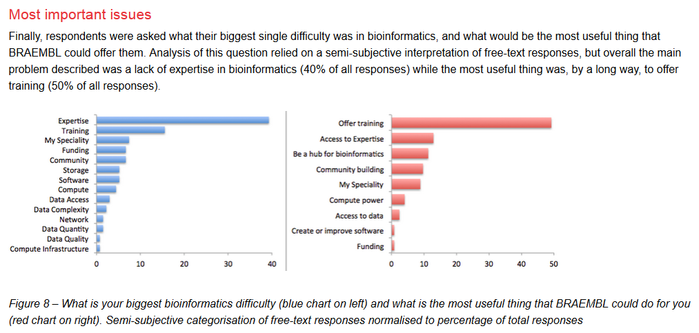 BRAEMBL survey report. Scientists ask for bioinformatics training.