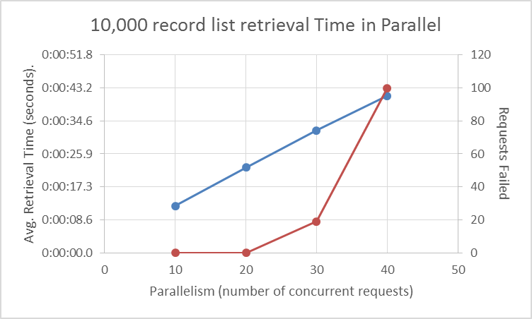 RecordRetrieval_10000batch_VaryingParallelism.png