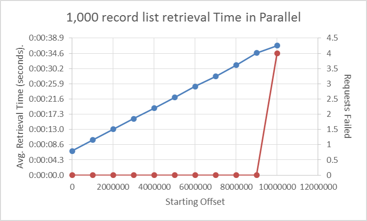 RecordRetrieval_1000batch_10Parallelism_VaryingOffset.png